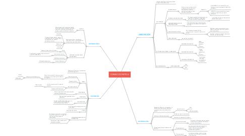 Mind Map: FÁRMACOCINETICA