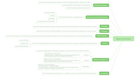 Mind Map: Reglas Gramaticales