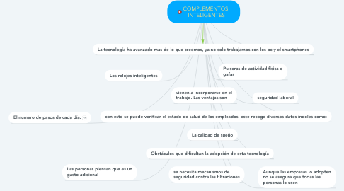 Mind Map: COMPLEMENTOS  INTELIGENTES
