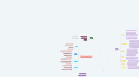 Mind Map: METODOLOGIAS DE DESARROLLO DE SOFTWARE