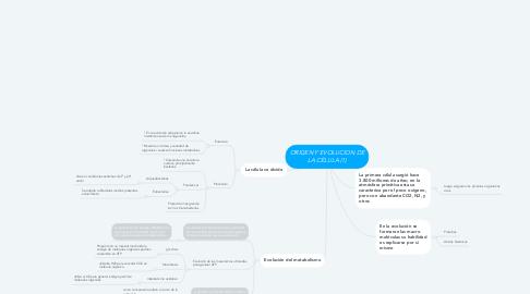 Mind Map: ORIGEN Y EVOLUCION DE LA CÉLULA (1)