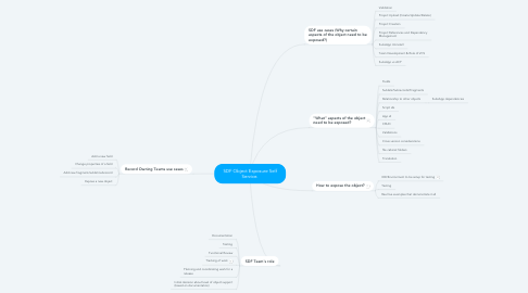 Mind Map: SDF Object Exposure Self Service.