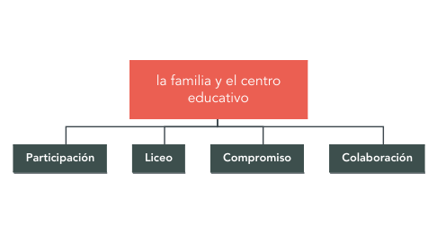 Mind Map: la familia y el centro educativo