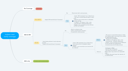 Mind Map: Indiana Lead (verify coverage)