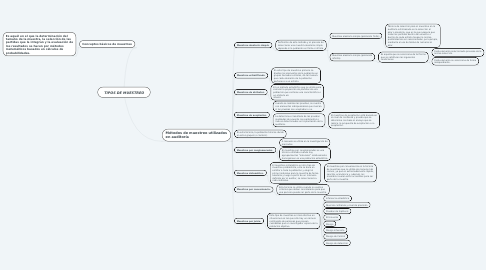 Mind Map: TIPOS DE MUESTREO