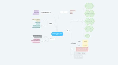 Mind Map: Evaluacion de la funcion renal