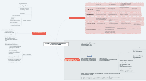 Mind Map: CHAPTER 1 : INTRODUCTION TO COMPUTERS & COMPUTER SYSTEM