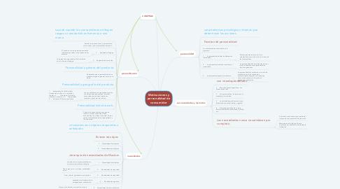 Mind Map: Motivaciones y personalidad de consumidor