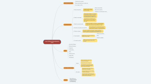 Mind Map: Lean Software Development (LSD)