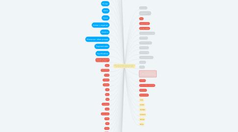 Mind Map: Reflexiones para derivar criterios que apoyen en la elaboración de los programas de estudio