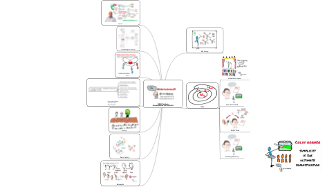 Mind Map: #BNI Feature Presentation 18-09-2019