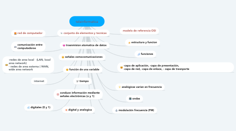 Mind Map: teleinformatica