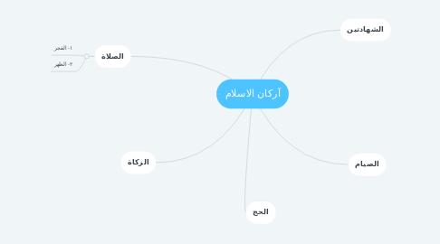 Mind Map: آركان الاسلام