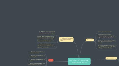Mind Map: Ley  marco sobre cambio climático N° 30754