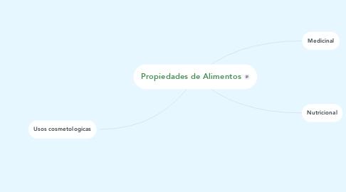 Mind Map: Propiedades de Alimentos