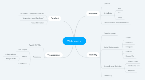Mind Map: Webometric