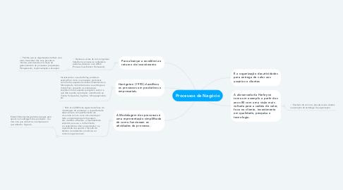Mind Map: Processos de Negócio