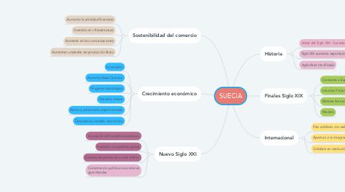 Mind Map: SUECIA