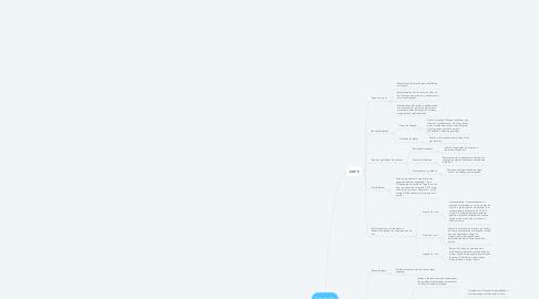 Mind Map: Geografia