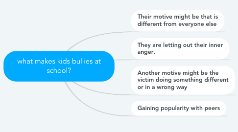Mind Map: what makes kids bullies at school?