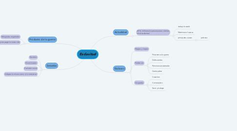 Mind Map: Esclavitud