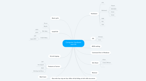 Mind Map: Computer Hardware and OS