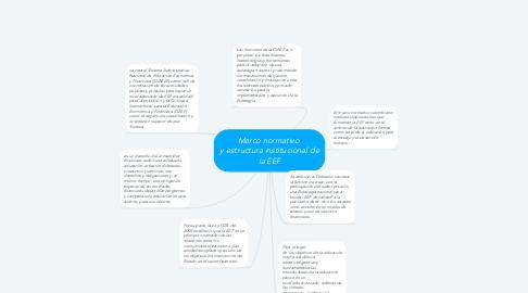 Mind Map: Marco normativo  y estructura institucional de la EEF