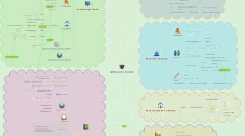 Mind Map: Educación y Sociedad