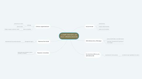 Mind Map: COMPONENTES DE UNA ORGANIZACION