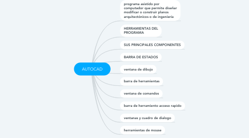 Mind Map: AUTOCAD