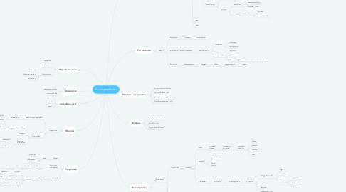 Mind Map: Micorremediación