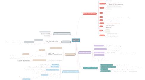 Mind Map: Nilai Moral