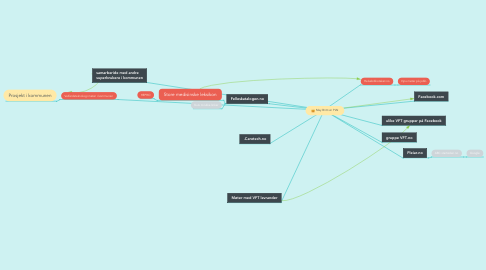 Mind Map: May Britt sin PLN