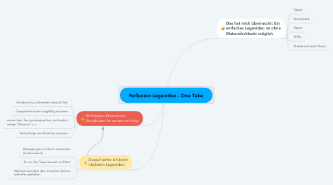 Mind Map: Reflexion Legevideo - One Take