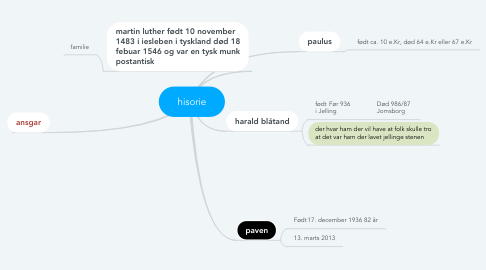 Mind Map: hisorie