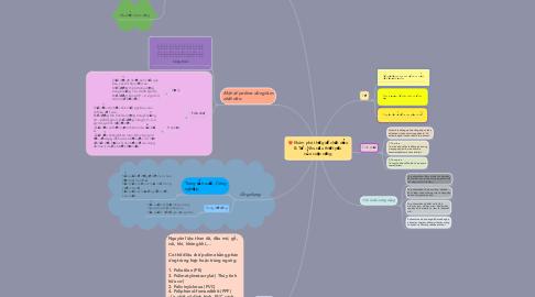 Mind Map: Khám phá thế giới chất dẻo & Tơ - Nhu cầu thiết yếu của cuộc sống