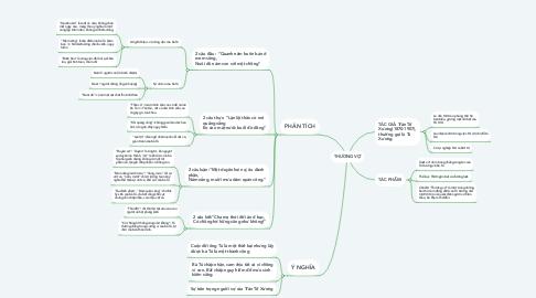 Mind Map: THƯƠNG VỢ