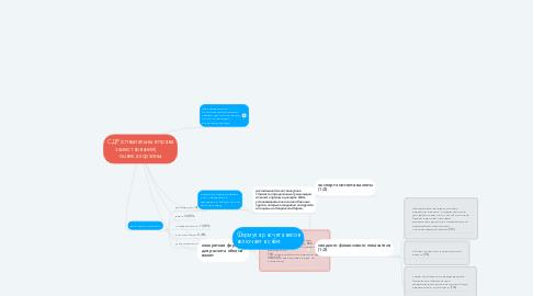 Mind Map: СДР (специальные права заимствования)       оценка корзины