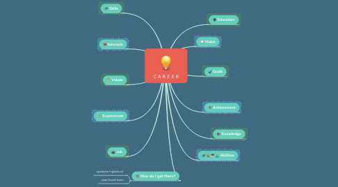 Mind Map: C A R E E R