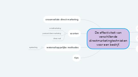 Mind Map: De effectiviteit van verschillende directmarketingtechnieken voor een bedrijf.
