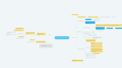 Mind Map: ADAM & SDTM specs checks