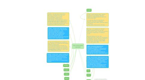Mind Map: Типи шкідливих програм