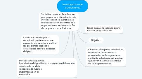 Mind Map: Investigacion de operaciones