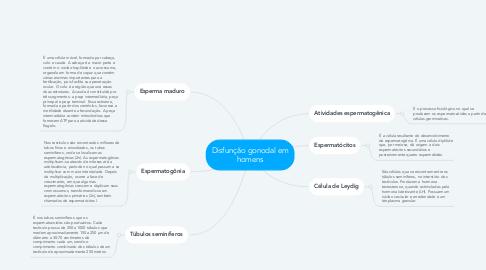 Mind Map: Disfunção gonodal em homens