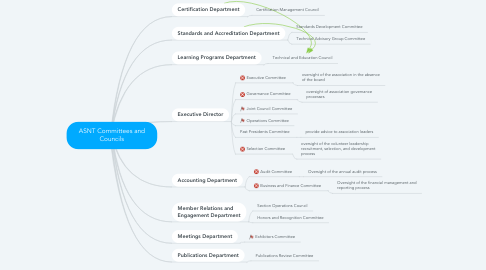 Mind Map: ASNT Committees and Councils