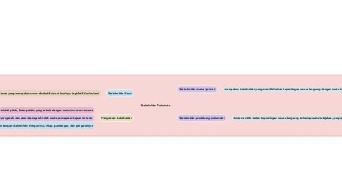 Mind Map: Stakeholder Pariwisata