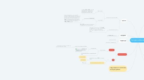 Mind Map: Продажа вебинара
