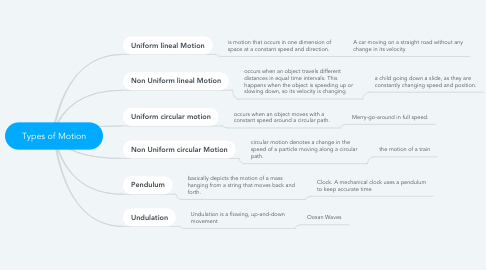 Mind Map: Types of Motion