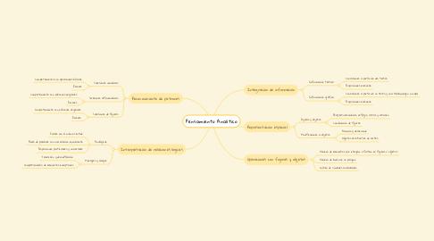 Mind Map: Pensamiento Analítico