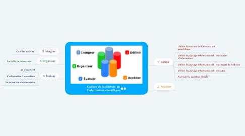 Mind Map: 5 piliers de la maîtrise de l'information scientifique